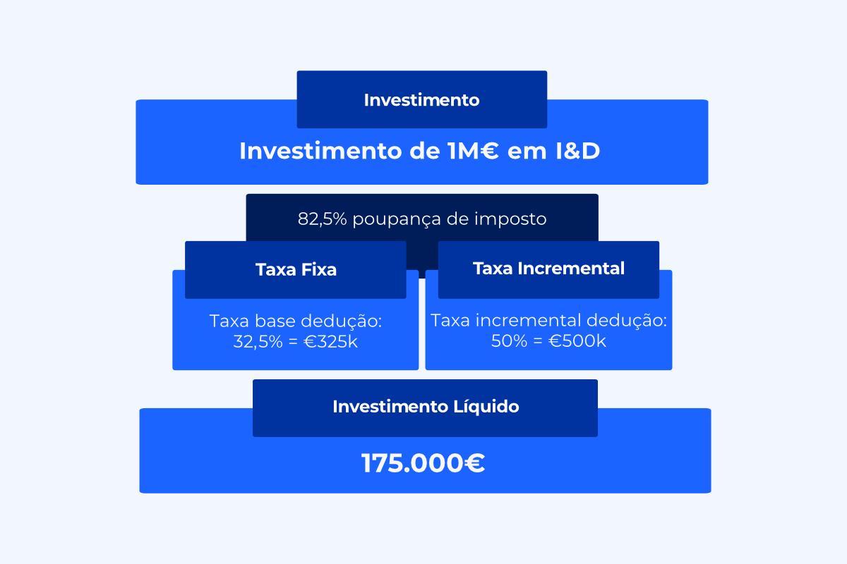 Candidatura SIFIDE Fundo Investimento